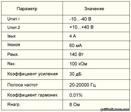 Усилитель 140 Вт на микросхеме TDA7293 с предварительным усилителем на...